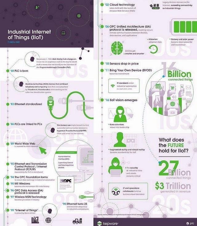 Industrial IoT - seberapa besar ?