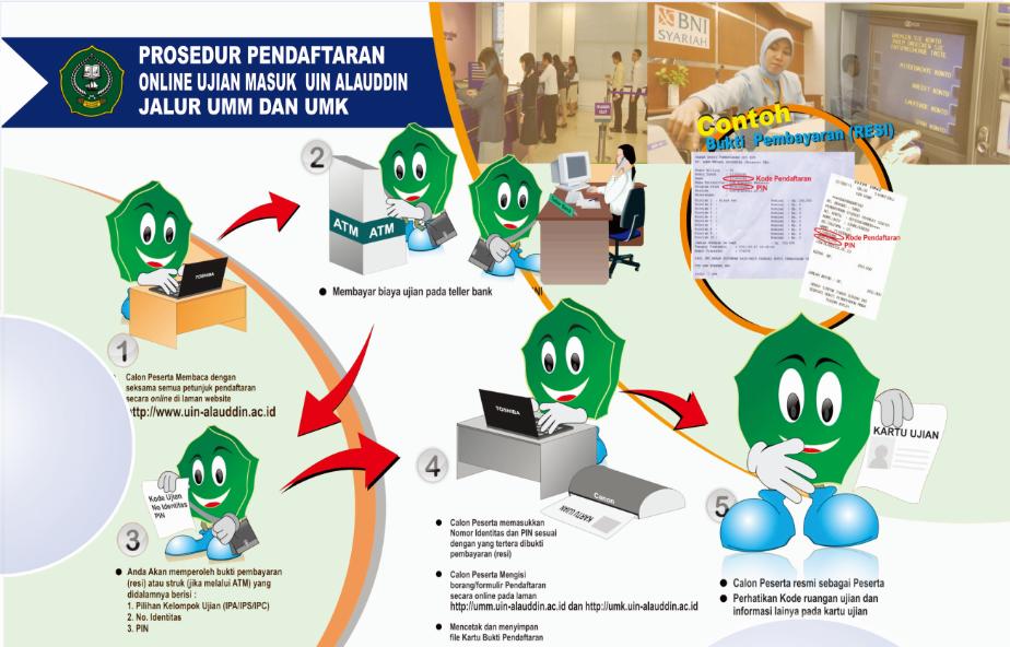 Prosedur Pendaftaran Umm Uin Alauddin Makassar 2013 M Ahkam A