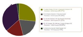 Pemenang Pilkada Simalungun Sementara JR-Amran