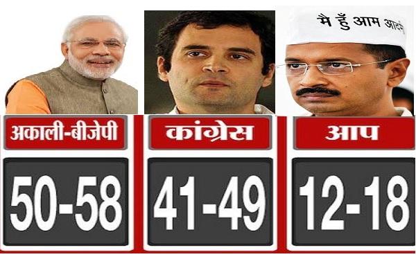 सर्वे, अकाली भाजपा की कांग्रेस से टक्कर, पंजाब में खड़ी होगी AAP की खटिया