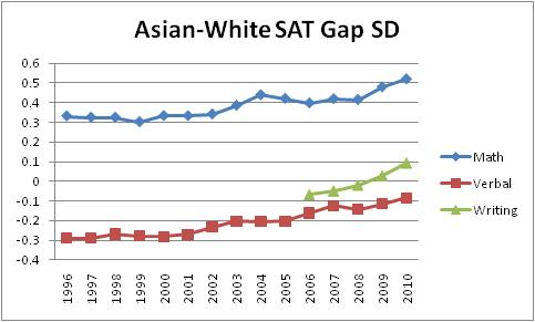 average sat essay score 2011