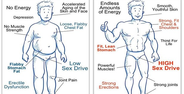How Lower Testosterone Can Lead To Erectile Dysfunction ? 1