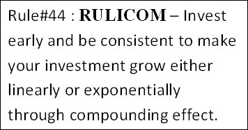 Image result for compounding investment