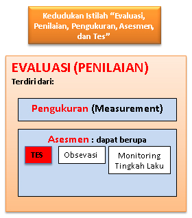 Pengertian Evaluasi Penilaian Pengukuran Tes Dan Asesmen