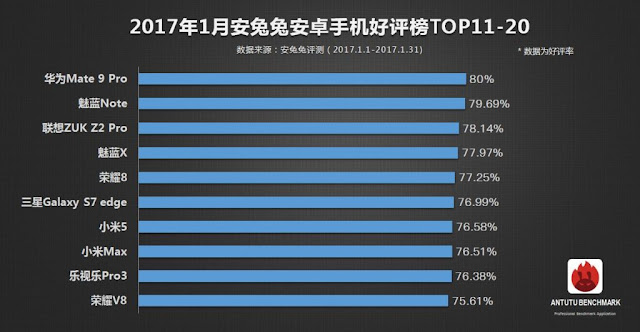 Xiaomi MI MIX Doesn't Have a Nearest Rival in the List of Top 10 Smartphones Released by Antutu Based on User Experience