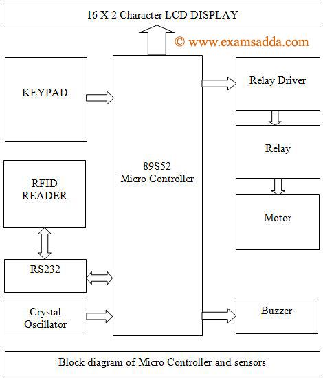 block diagram of rfid electroniczzzz for u : rfid based banking system