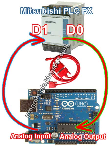 Mitsubishi PLC FX Series Communication with Arduino Microcontroller