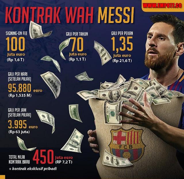 Siapa Yang Tahu Gaji Messi Untuk Saat Ini?