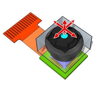 Ce este și cum funcționează stabilizarea optică OIS