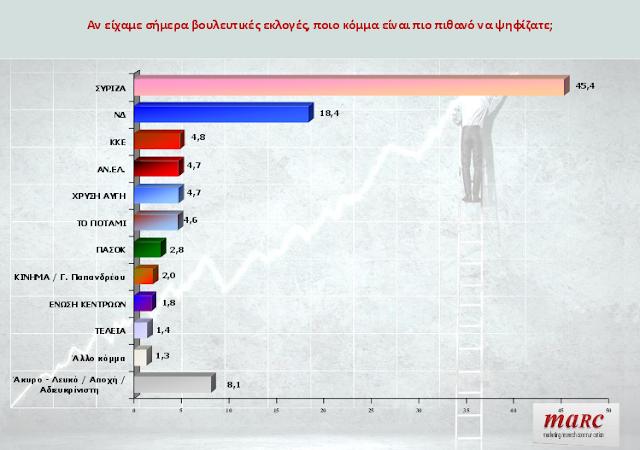 Μεγάλο προβάδισμα του ΣΥΡΙΖΑ έναντι της ΝΔ, σε δημοσκόπηση της Marc