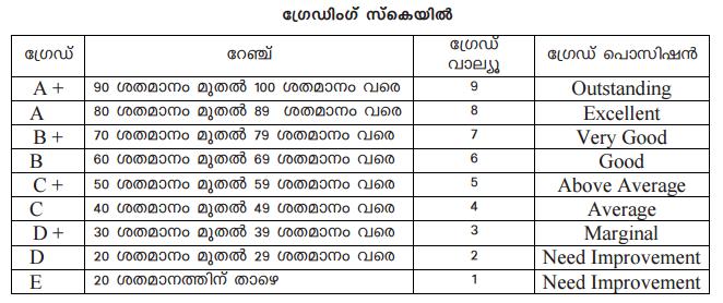 SSLC grade 2017, kerala SSLC exam mark grade, Public examination 2016-17 SSLC Kerala