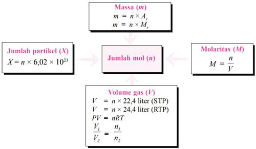 Hubungan Mol dengan Jumlah Partikel, Massa, Volume Gas dan ...