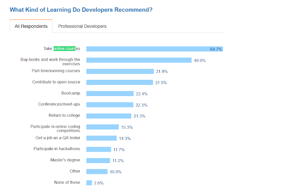 What kind of learning developers recommend