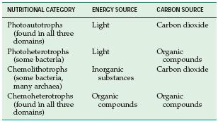 Fisiologi Pertumbuhan Pada Mikroorganisme - Nutrisi Mikroorganisme