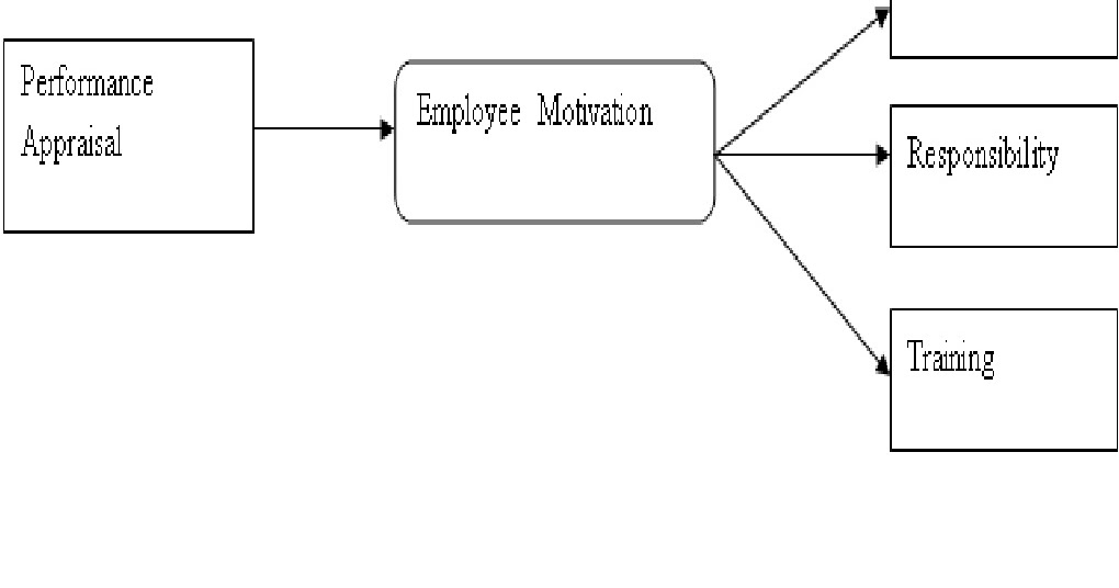 Appraisal Impact on Employee Motivation: Impact of