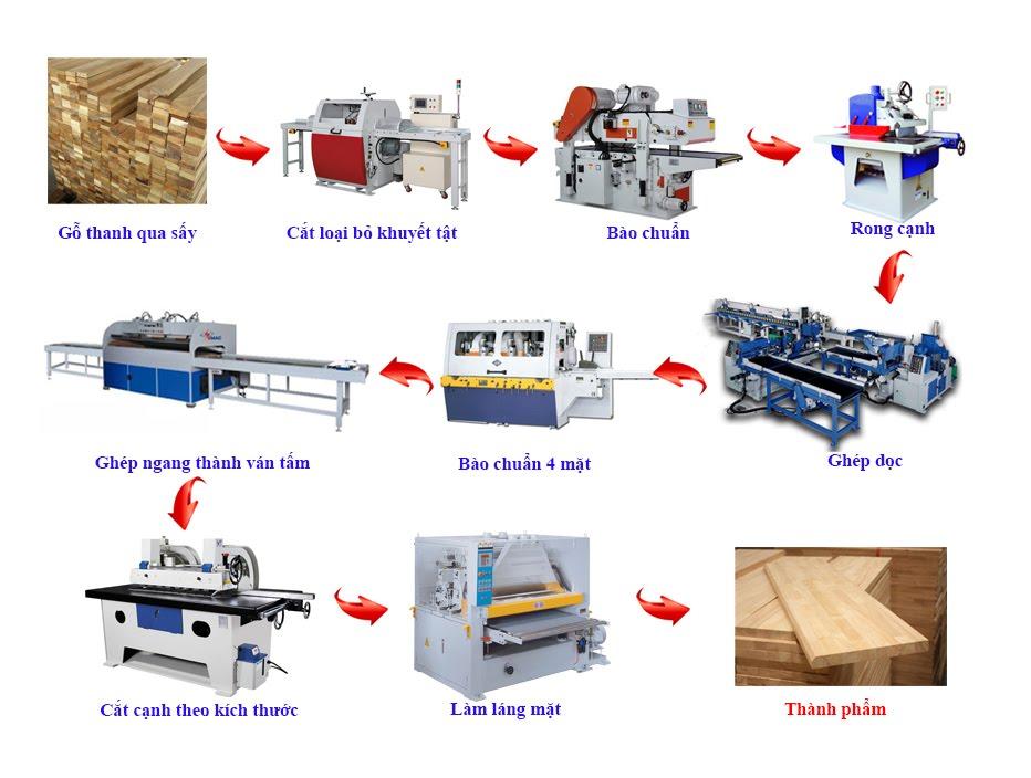 dây chuyền máy sản xuất gỗ ghép thanh