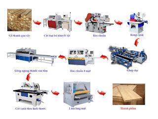 máy móc thiết bị dây chuyền sản xuất gỗ ghép thanh