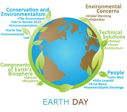 Interesting Earth Day Problems And Solutions