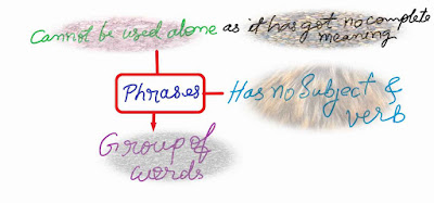 Concept of Phrases English Grammar Class 10