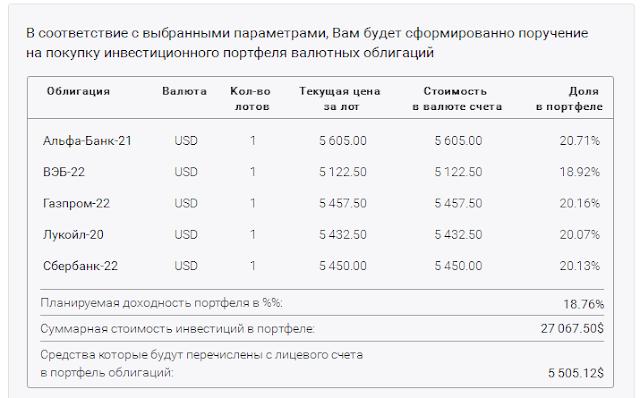 Альфа банк, ВЭБ, Газпром, Лукойл, Сбербанк