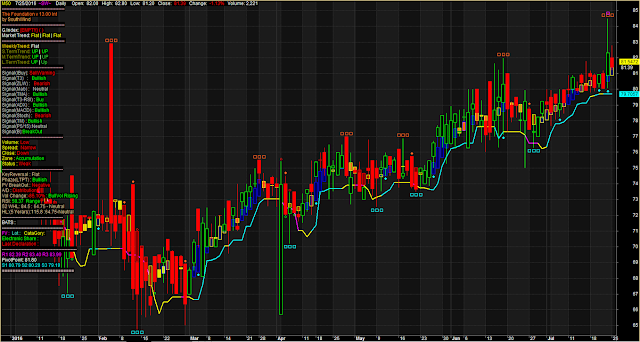 Auto Support Resistance