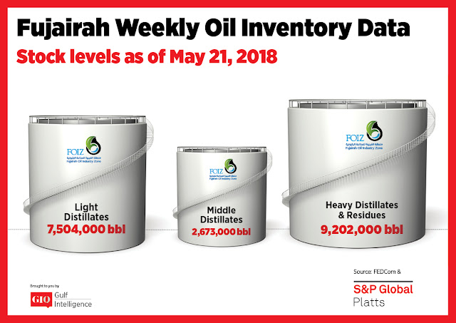 Chart Attribute: Fujairah Weekly Oil Inventory Data (as of May 21, 2018) / Source: The Gulf Intelligence