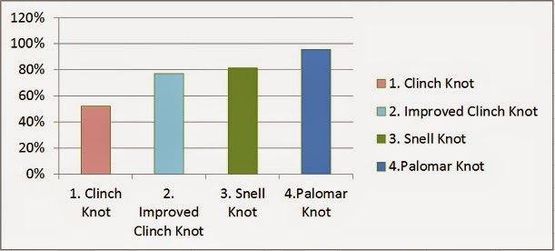 As We Can See In The Graph And Table Conditions Equipment That Used For Testing Those Two Tests Palomar Knot Was Strongest Fishing