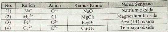 Soal Kimia UN SMA 2018 No. 38