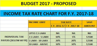 Income Tax Rate-For- F.Y. 2017-18 ( A.Y. 2018-19)-For-Individual-below-60-years