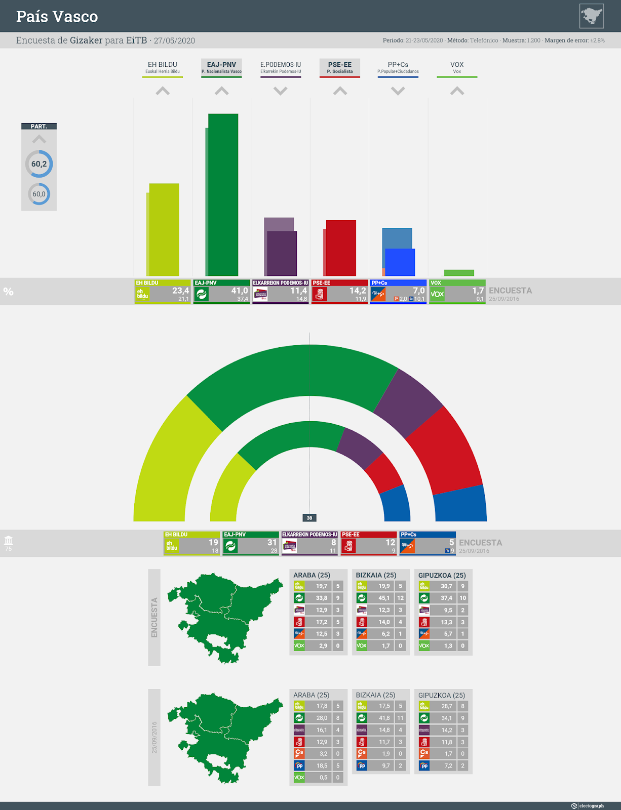 Gráfico de la encuesta para elecciones autonómicas en el País Vasco realizada por Gizaker para EiTB, 27 de mayo de 2020