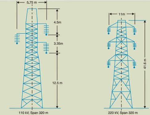 Types of electric poles - steel towers
