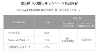 PayPay 100億円キャンペーン再び。2月12日から。
