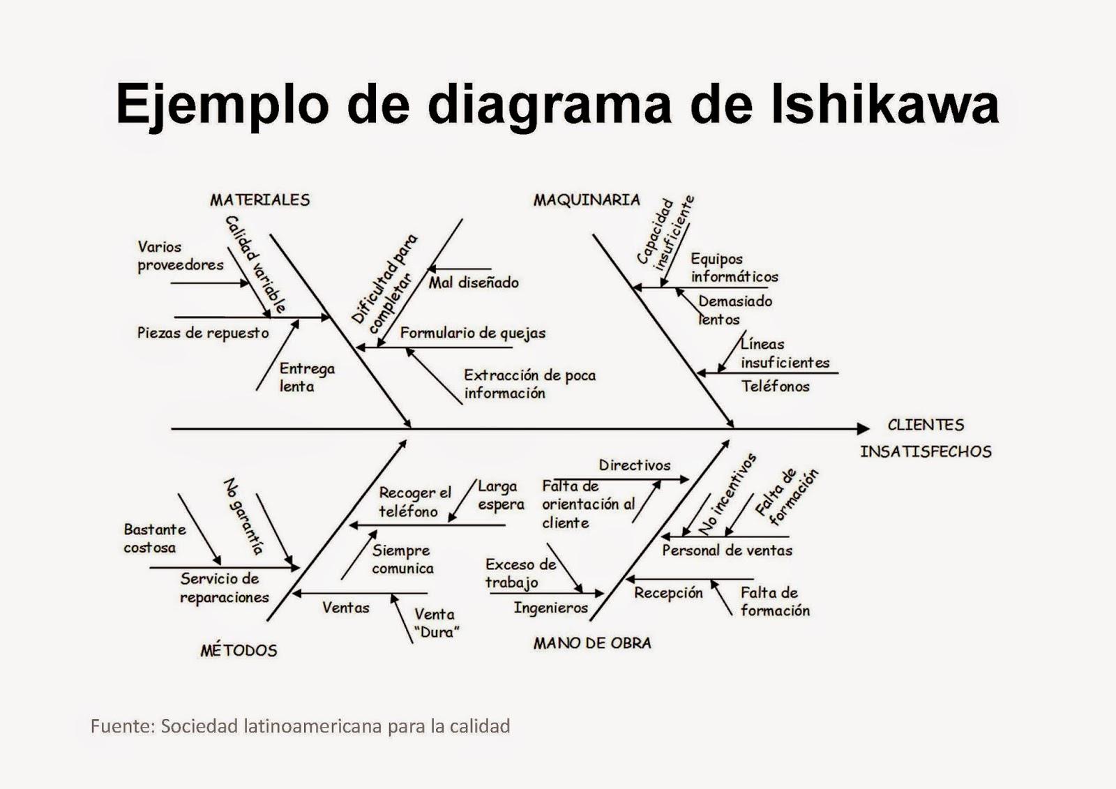 Ejemplo De Un Diagrama Ishikawa Una Empresa
