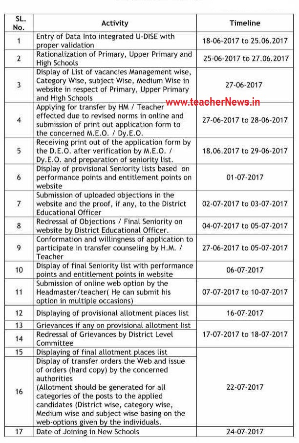 Teachers Transfers Revised/ Modified schedule 2017- Online web Option Dates