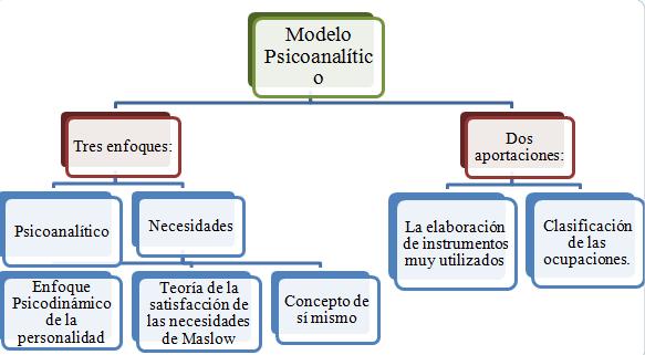 Psicolog a de la orientaci n escolar tema 4 tres teor as cuadro comparativo o mapa conceptual - Esquema caso practico trabajo social ...