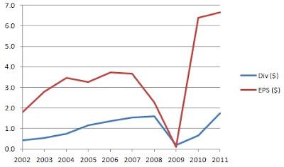 Kraftigt vinstfall for bp