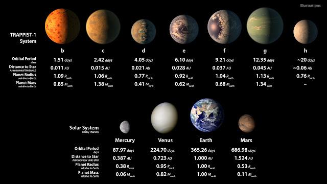 So sánh kích thước tương quan giữa các hành tinh trong hệ TRAPPIST-1 và Hệ Mặt Trời, cùng những thông số về chu kỳ quỹ đạo, khoảng cách đến sao chủ, đường kính và khối lượng của từng hành tinh. Hình ảnh: NASA/JPL-Caltech.