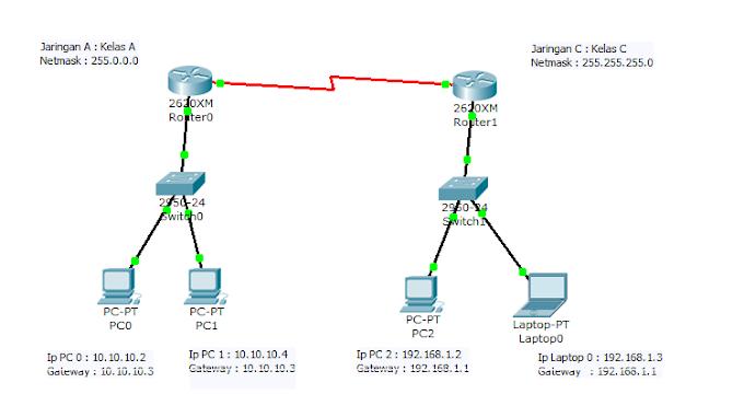 Konfigurasi Jaringan Berbeda Kelas IP di Packet Tracer