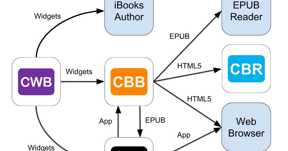 Creative Book Builder: Creative Book Builder Family