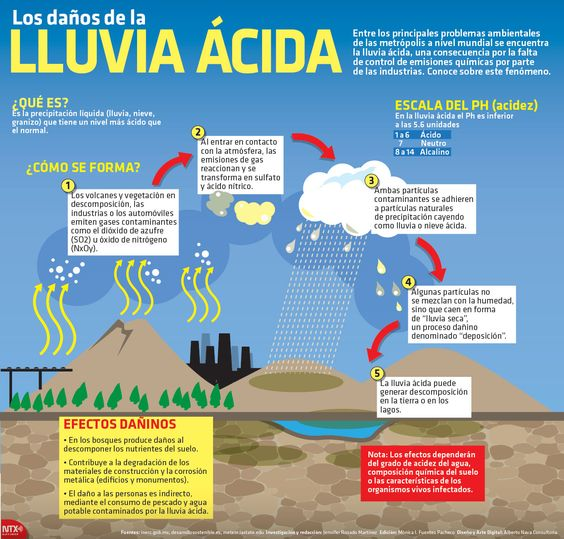 Geo Bolitxeros : INFOGRAFÍA: LLUVIA ÁCIDA