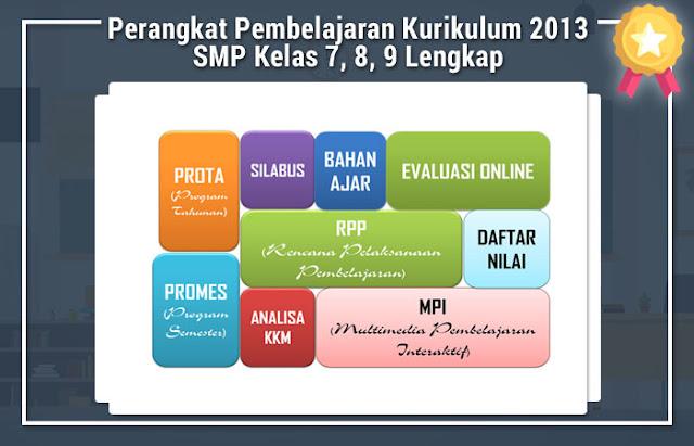 Perangkat Pembelajaran Kurikulum 2013 SMP Kelas 7, 8, 9 Lengkap