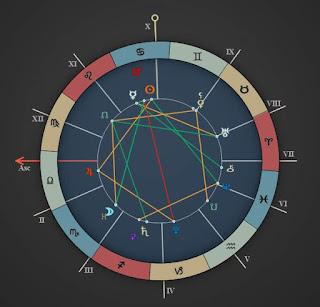 July 2017 short horoscope Libra, Scorpio, Sagittarius, Capricorn, Aquarius, Pisces.