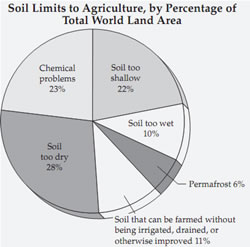 Soil limits to agriculture