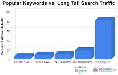Từ khóa phổ biến trong việc tìm kiếm từ khóa trên Traffic