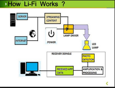 LiFi Work Technology - Latest Indians News