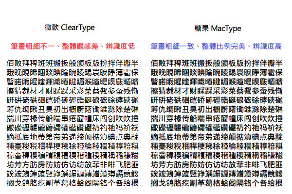 08.%25E5%25B7%25AE%25E7%2595%25B0%25E6%25AF%2594%25E8%25BC%2583 - 厭倦了Windows醜醜的系統字體嗎?MacTray輕鬆讓你搖身一變成為Mac的美美字體!