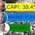 Capi lidera isolado com 35.4%, aponta nova pesquisa Mentor Inteligência.