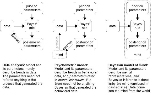 http://doingbayesiandataanalysis.blogspot.com/2011/10/bayesian-models-of-mind-psychometric.html