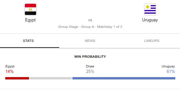 Egypt vs Uruguay live match prediction fifa world cup 2018