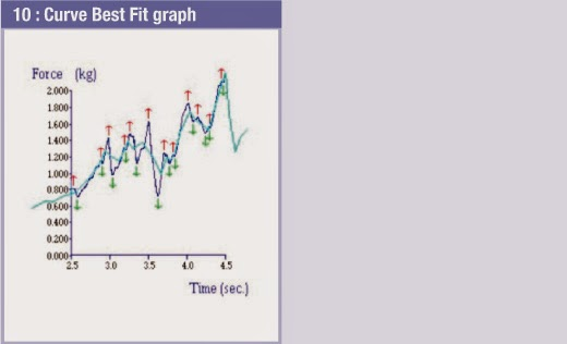 10 - Curve best fit graph